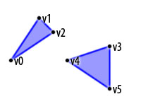 Gl_triangles