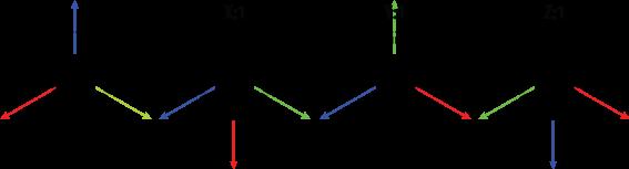 gl.gRotatef(90f, 1.0f, 1.0f, 1.0f)